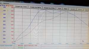 audi s3 stage 2 plus nvm dyno result
