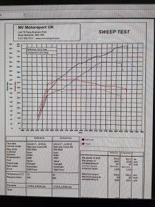 Seat Leon Cupra 280 NVM Stage 2 ECU and DSG remapo Dyno graph